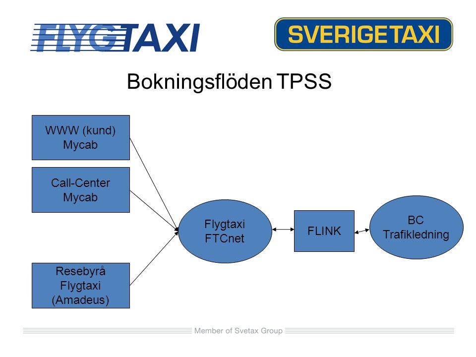 FLINK Förändringar SKFB-FP (FastPris) SKFB-FP2 (FastPris 2 adr) SKFB-FPD (Fast Pris Delad) SKNU-FP SKNU-FP2 Nya produkterNy prissättning BC-pris (FTC-pris) ersätter Kundpris Sverigetaxi Konto Fast Pris (som Flygtaxi) - Fast pris för kunden - Fast pris för taxi (oberoende av kundpris)