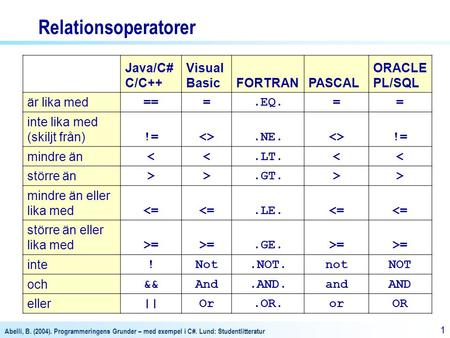 Relationsoperatorer Java/C# C/C++ Visual Basic FORTRAN PASCAL ORACLE