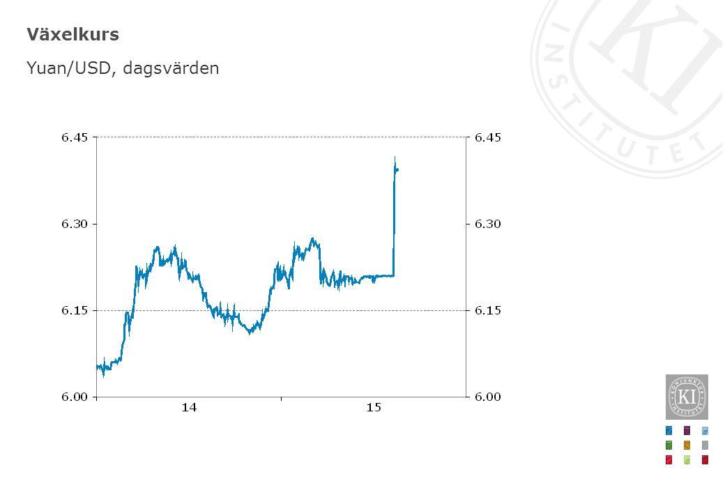 Råvarupriser Index 2005=100 respektive dollar per fat, veckovärden