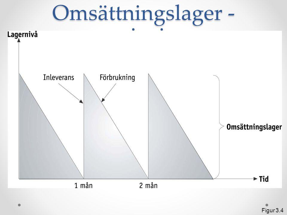 Spekulationslager - princip Figur 3.6