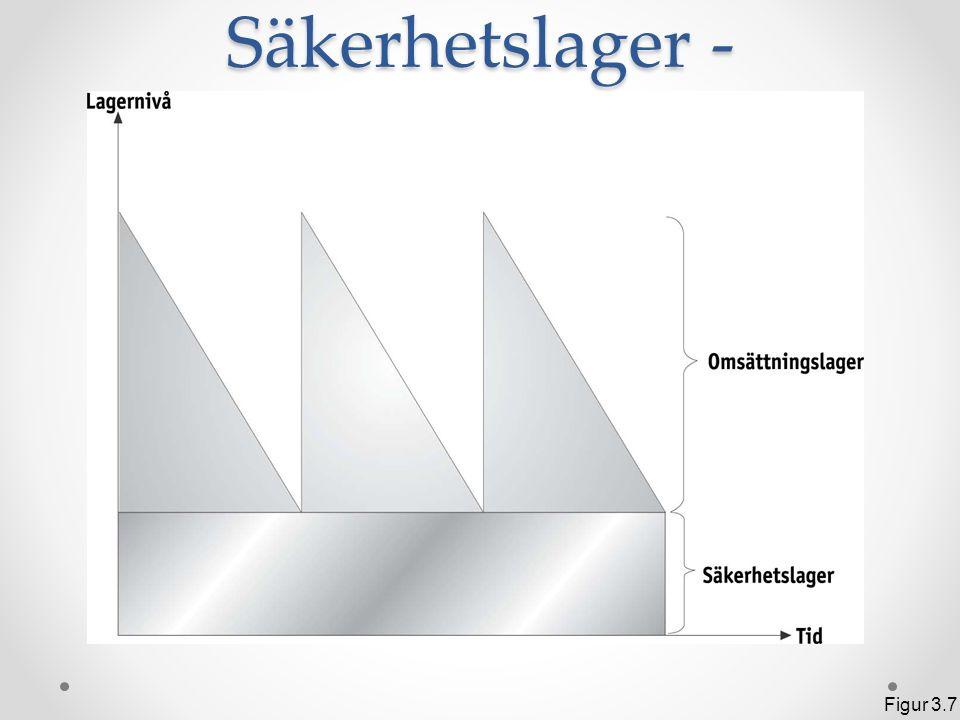 Exempel på hur säkerhetslagret används Figur 3.8