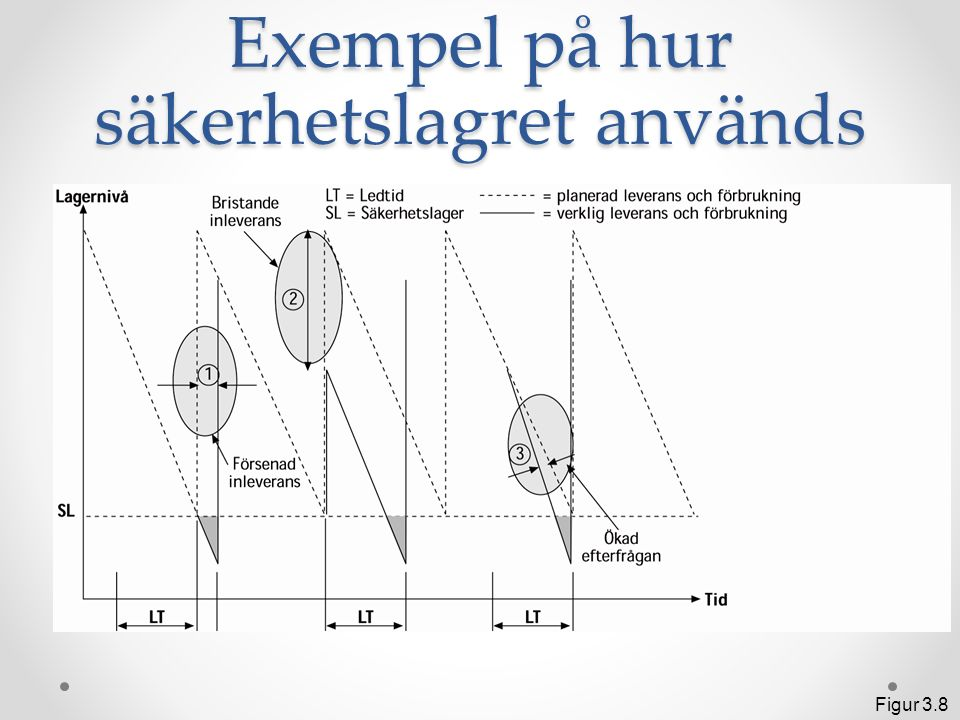 Önskat konjunkturlager - princip Figur 3.9