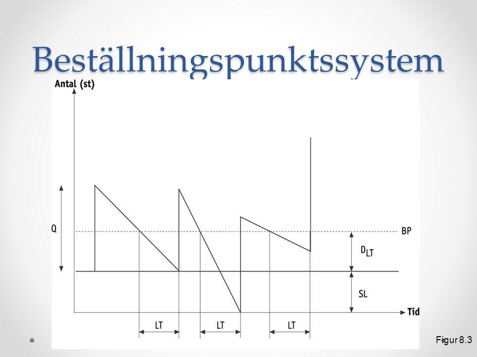 Förkortningar r = lagerräntan p = produktvärdet D = efterfrågan K = ordersärkostnaden (beordringskostnaden) Q = orderkvantiteten C r = Årliga LFK C K = Årliga OSK