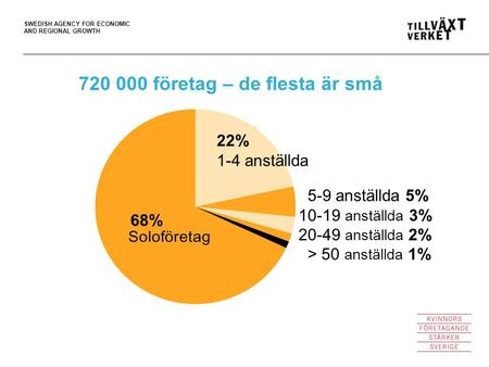 SWEDISH AGENCY FOR ECONOMIC AND REGIONAL GROWTH 720 000 företag – de flesta är små 5-9 anställda 5% 10-19 anställda 3% 20-49 anställda 2% > 50 anställda.