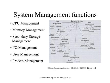 William Sandqvist System Management functions S Burd, Systems Architecture ISBN 0-619-21692-1 Figure 11-2 CPU Management Memory Management.