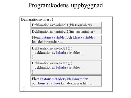 Deklaration av variabel1 (klassvariabler) Deklaration av metode1 (){ deklaration av lokala variabler... } Deklaration av klass { Deklaration av variabel2.