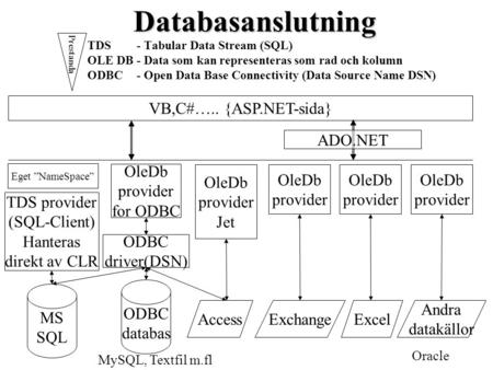 Databasanslutning TDS- Tabular Data Stream (SQL) OLE DB- Data som kan representeras som rad och kolumn ODBC- Open Data Base Connectivity (Data Source Name.