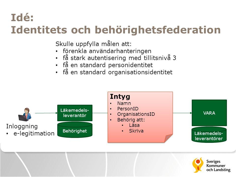 Mappning mot eIDAS  Kan intyg innehålla: - Identitet: JA - Organisation: Tveksamt - Behörighet: NEJ (möjligen via bilateral överenskommelse)  eIDAS parkerad fråga: juridiska personer och bindningen mellan en fysisk person och en juridisk person behöver mer detaljerad diskussion