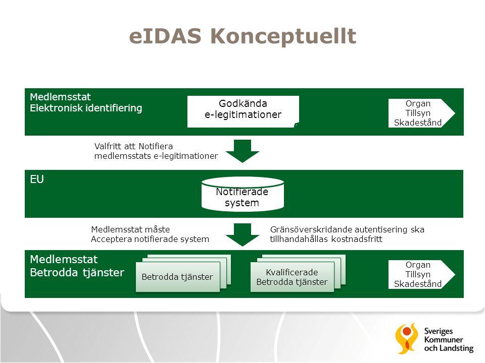 eIDAS Nationella Noder 1.En nod i en medlemsstat ska ha förmåga att koppla upp sig med noder i andra medlemsstater.