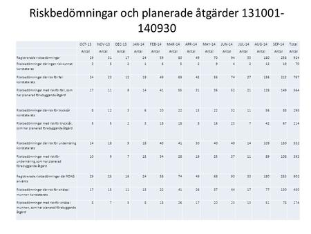 Riskbedömningar och planerade åtgärder 131001- 140930 OCT-13NOV-13DEC-13JAN-14FEB-14MAR-14APR-14MAY-14JUN-14JUL-14AUG-14SEP-14Total Antal Registrerade.