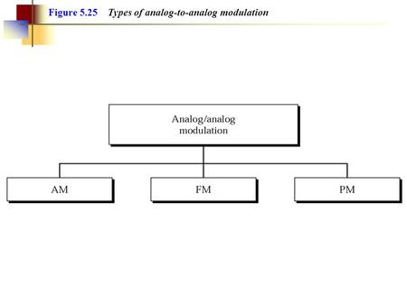 Figure 5.25 Types of analog-to-analog modulation.