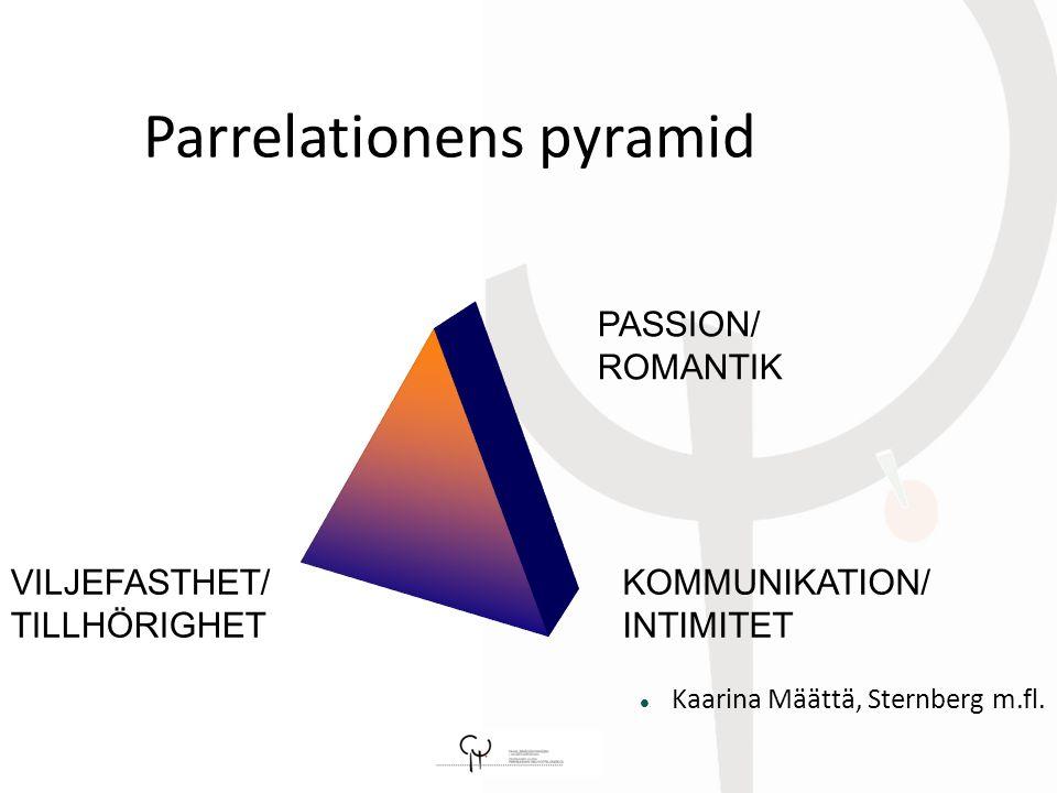 Parrelationens pyramid