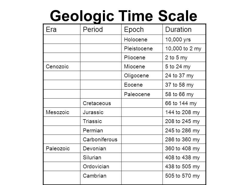 Geologic Time Scale Era Period Epoch Duration Holocene 10,000 yrs
