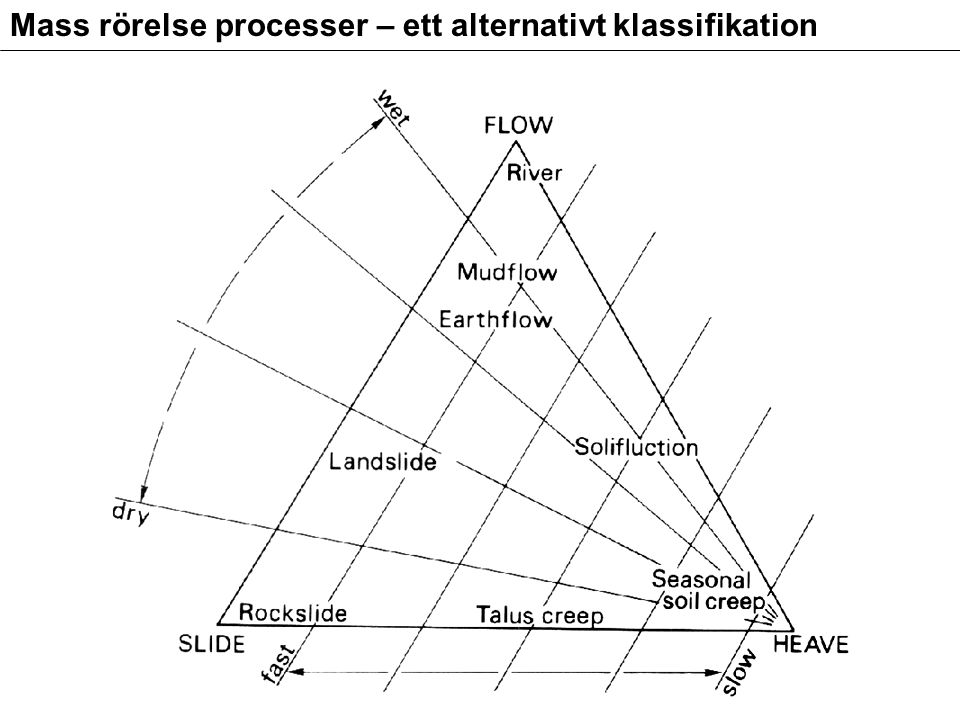 Mass rörelse processer – ett alternativt klassifikation