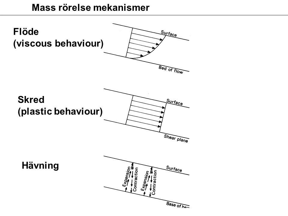 Mass rörelse mekanismer