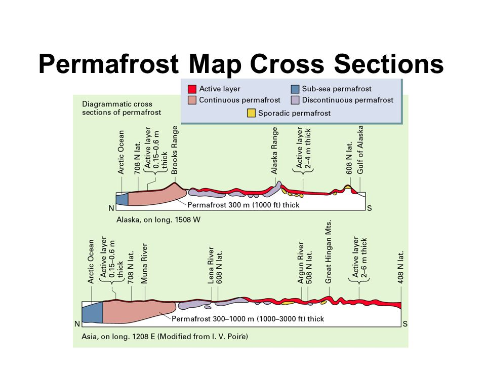 Permafrost Map Cross Sections