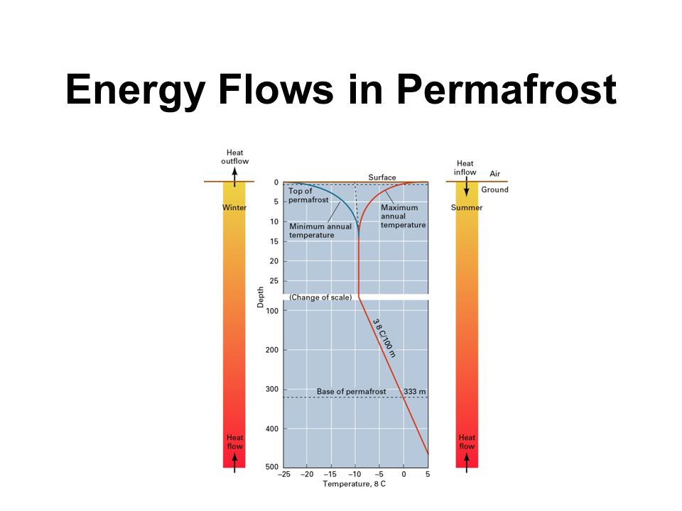 Energy Flows in Permafrost