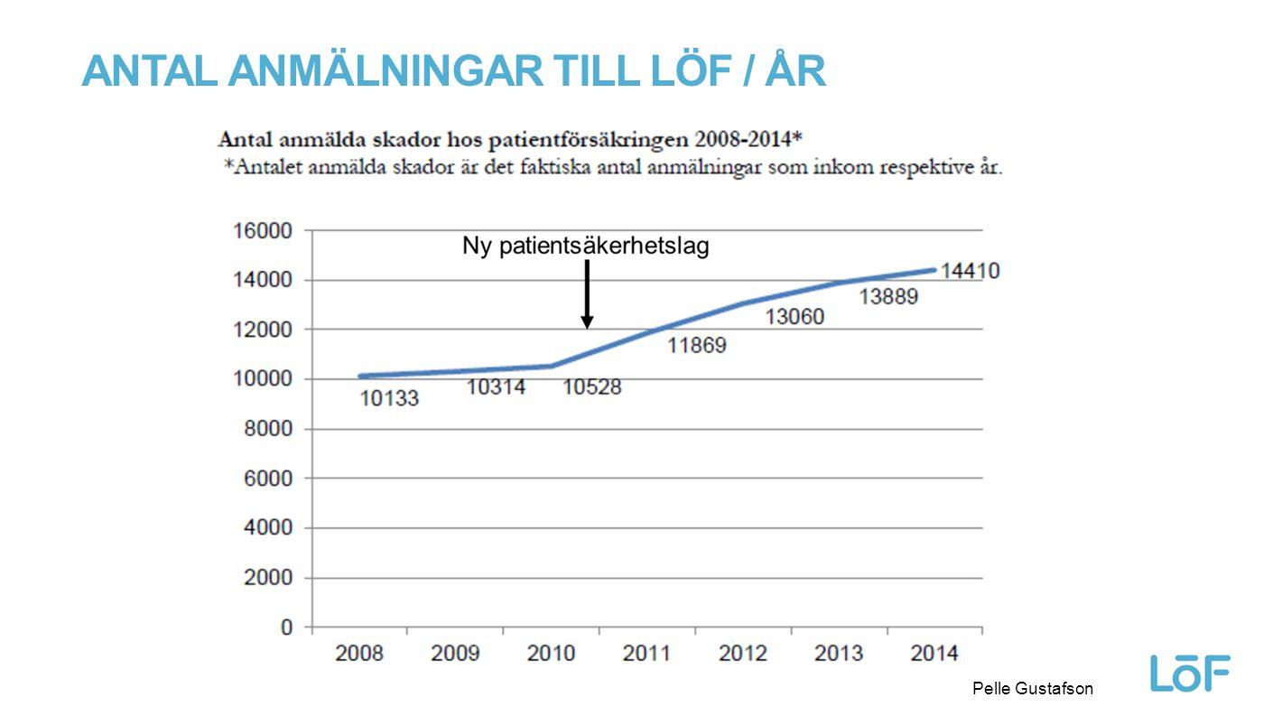 Antal anmälningar till löf / år