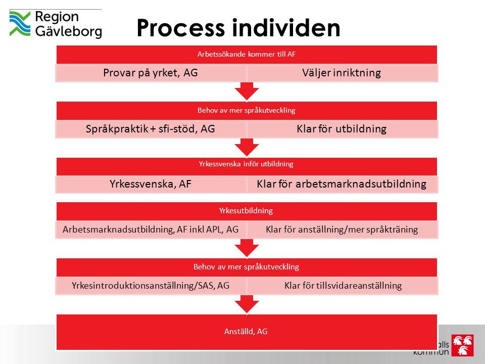 Process individen Arbetssökande kommer till AF