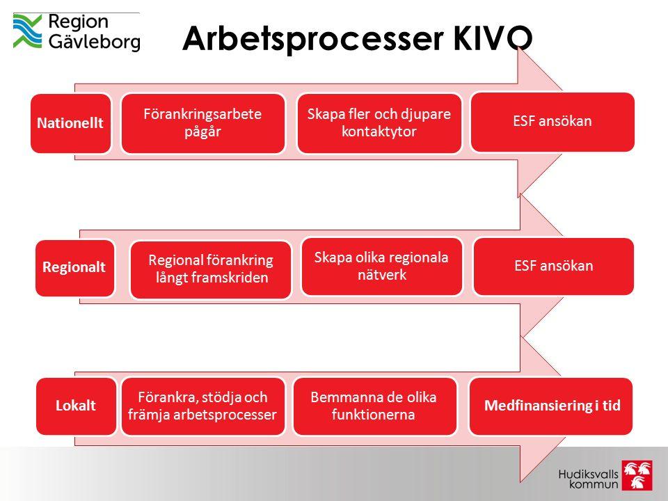 Arbetsprocesser KIVO Förankringsarbete pågår Nationellt
