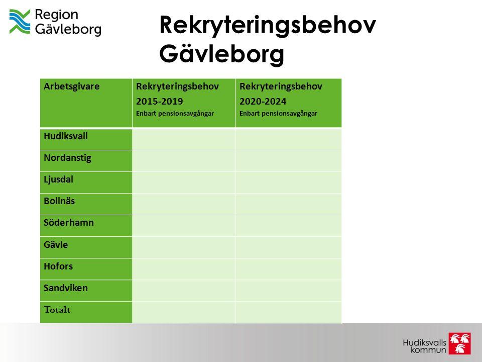 Rekryteringsbehov Gävleborg