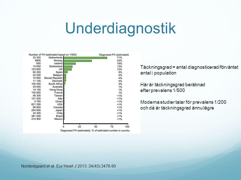 Underdiagnostik Täckningsgrad = antal diagnosticerad/förväntat