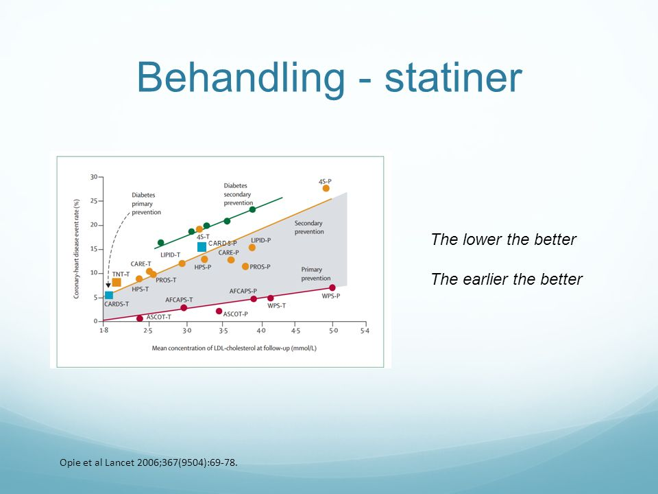 Behandling - statiner The lower the better The earlier the better