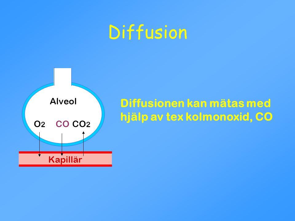 Diffusion Diffusionen kan mätas med hjälp av tex kolmonoxid, CO Alveol