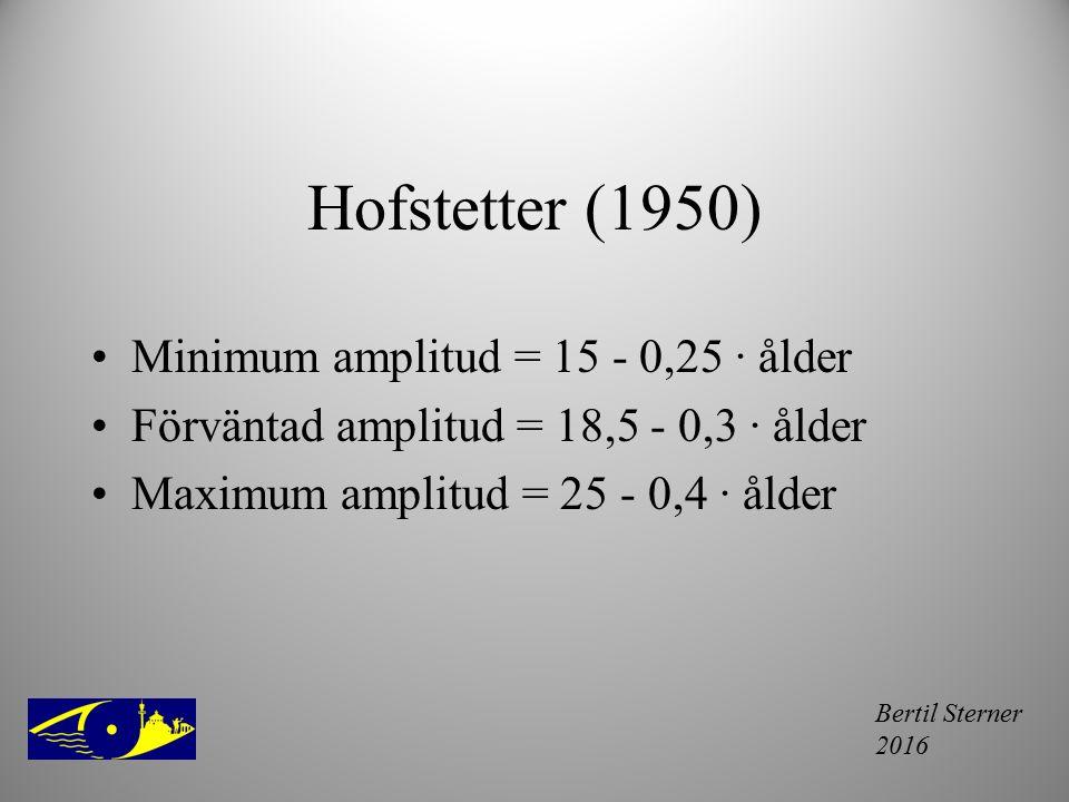 Hofstetter (1950) Minimum amplitud = 15 - 0,25 · ålder