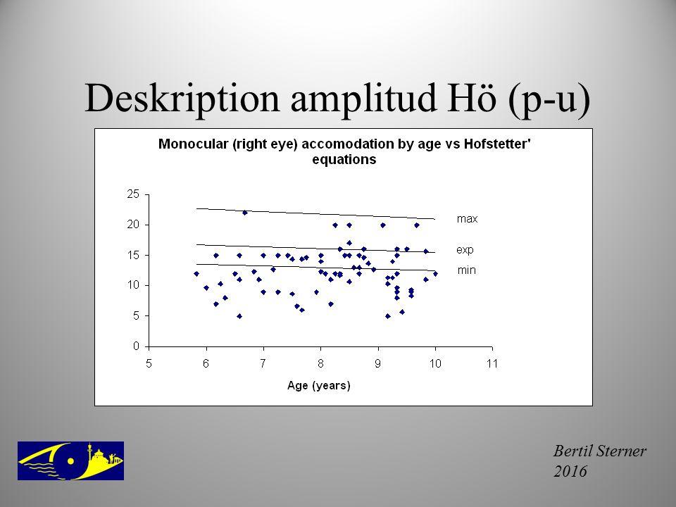 Deskription amplitud Hö (p-u)