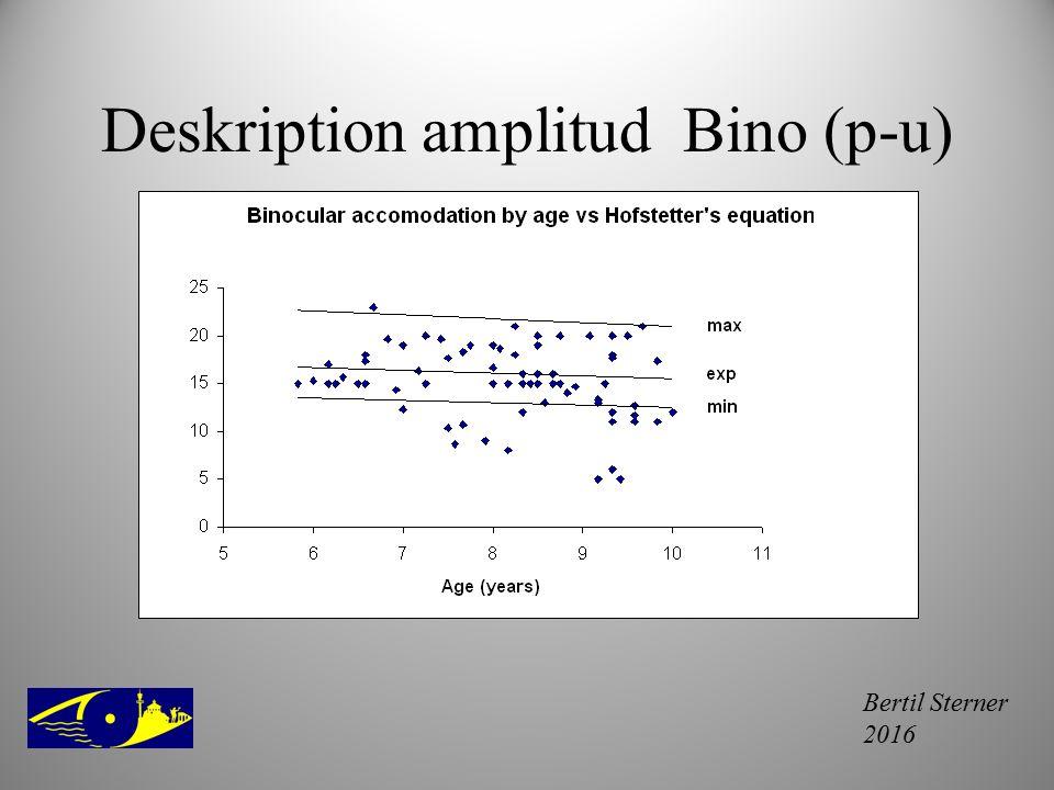 Deskription amplitud Bino (p-u)