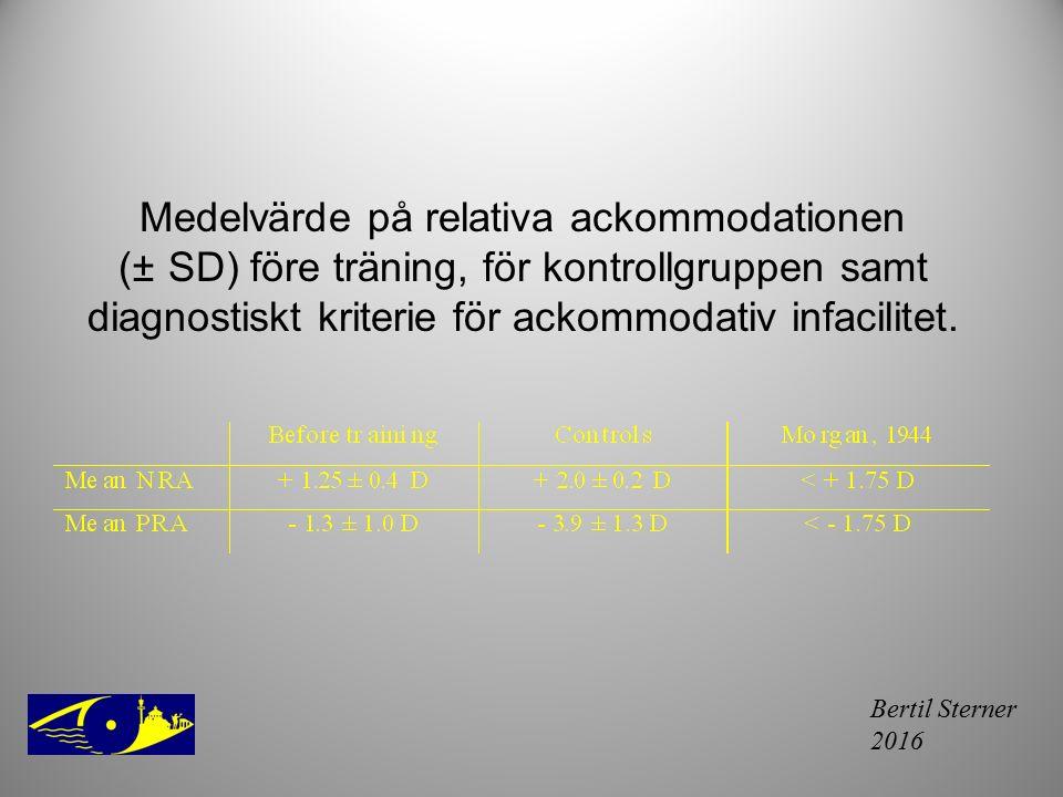 Medelvärde på relativa ackommodationen (± SD) före träning, för kontrollgruppen samt diagnostiskt kriterie för ackommodativ infacilitet.