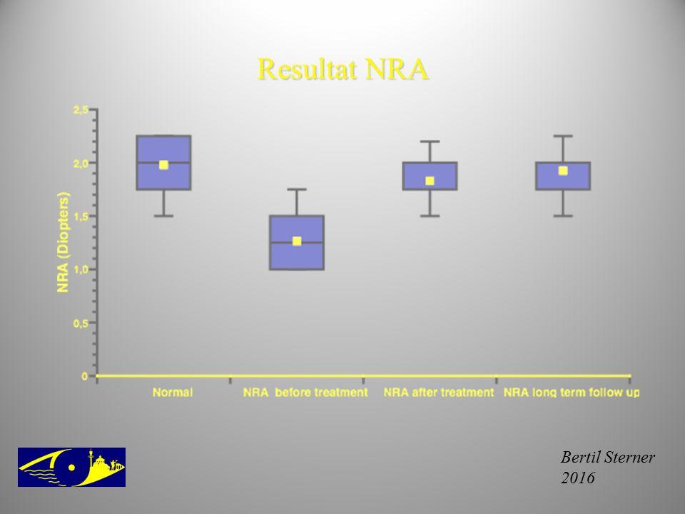 Resultat NRA