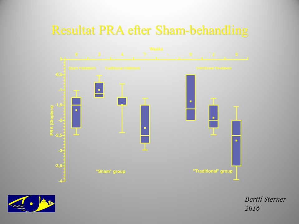 Resultat PRA efter Sham-behandling