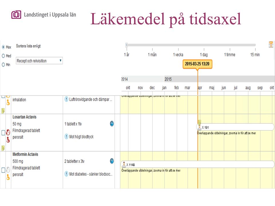 Läkemedel på tidsaxel Ordinationerna visualiseras på en tidsaxel (i ex.