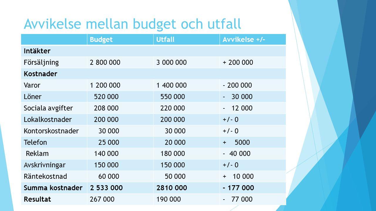 Avvikelse mellan budget och utfall