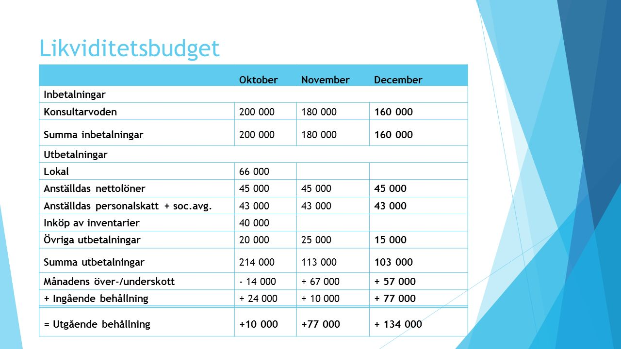 Likviditetsbudget Oktober November December Inbetalningar