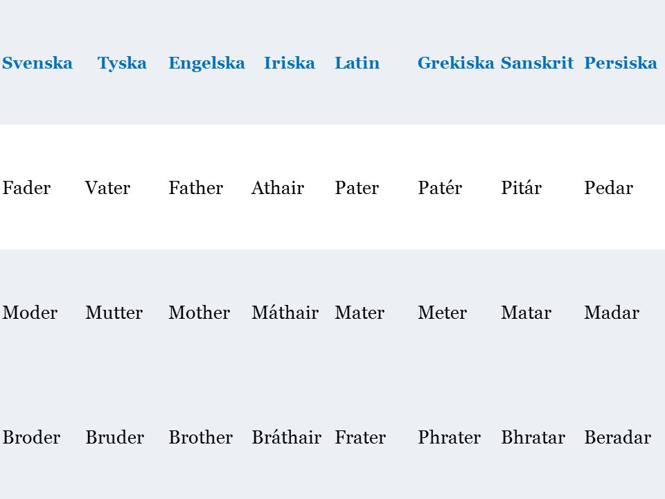 Fader Vater Father Athair Pater Patér Pitár Pedar Moder Mutter Mother