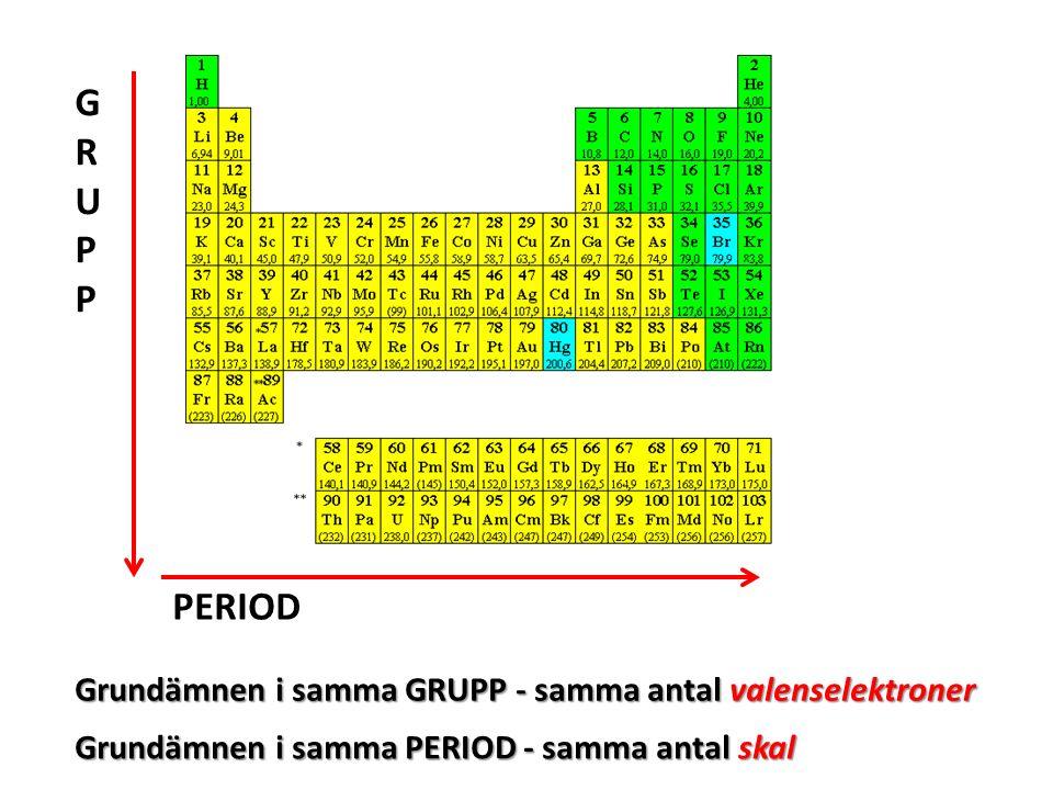 GRUPP PERIOD Grundämnen i samma GRUPP - samma antal valenselektroner