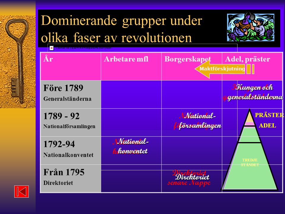 Dominerande grupper under olika faser av revolutionen
