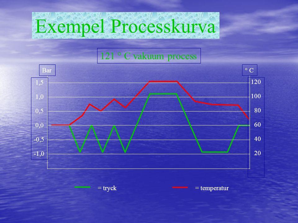 Exempel Processkurva 121 ° C vakuum process Bar ° C 1,5 1,0 0,5 0,0
