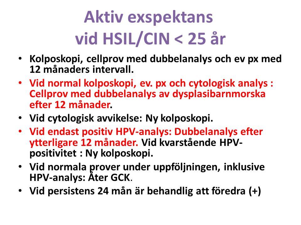 Aktiv exspektans vid HSIL/CIN < 25 år