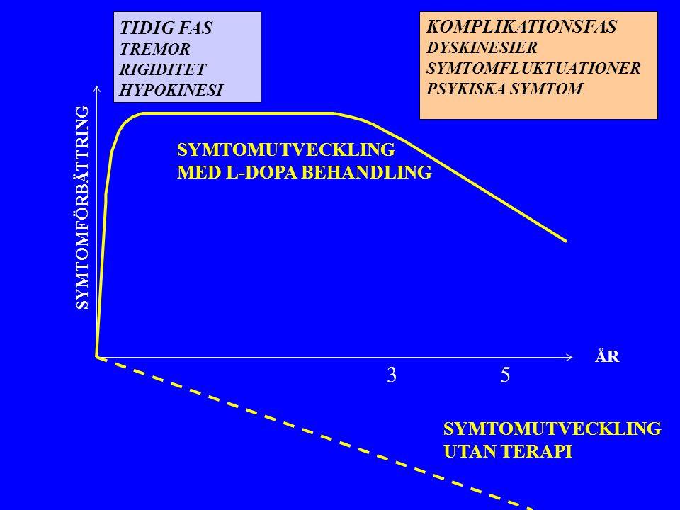 3 5 TIDIG FAS KOMPLIKATIONSFAS SYMTOMUTVECKLING MED L-DOPA BEHANDLING