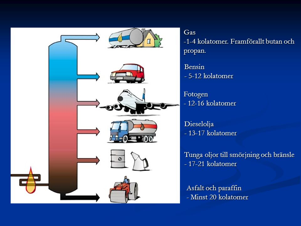 Gas 1-4 kolatomer. Framförallt butan och. propan. Bensin. - 5-12 kolatomer. Fotogen. - 12-16 kolatomer.