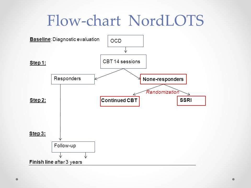 Flow-chart NordLOTS Baseline: Diagnostic evaluation OCD