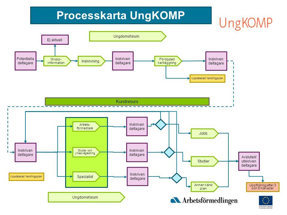 Processkarta UngKOMP Kundresurs Ungdomsforum Ej aktuell