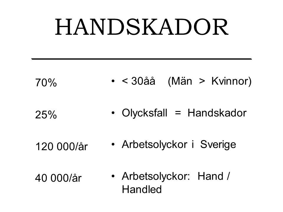 HANDSKADOR 70% < 30åå (Män > Kvinnor) Olycksfall = Handskador