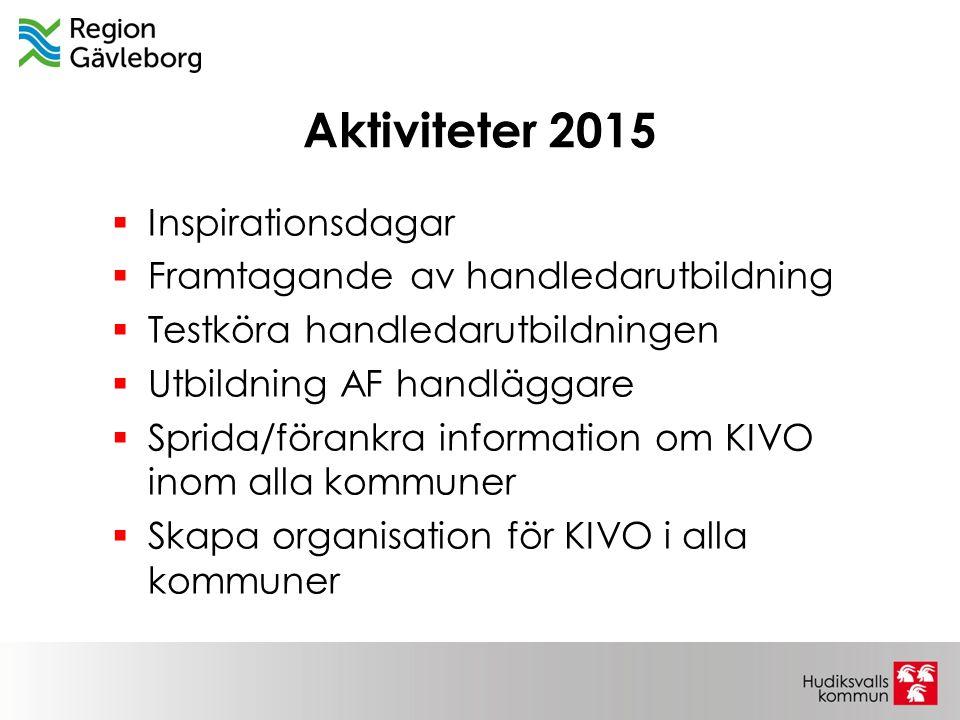 Aktiviteter 2015 Inspirationsdagar Framtagande av handledarutbildning