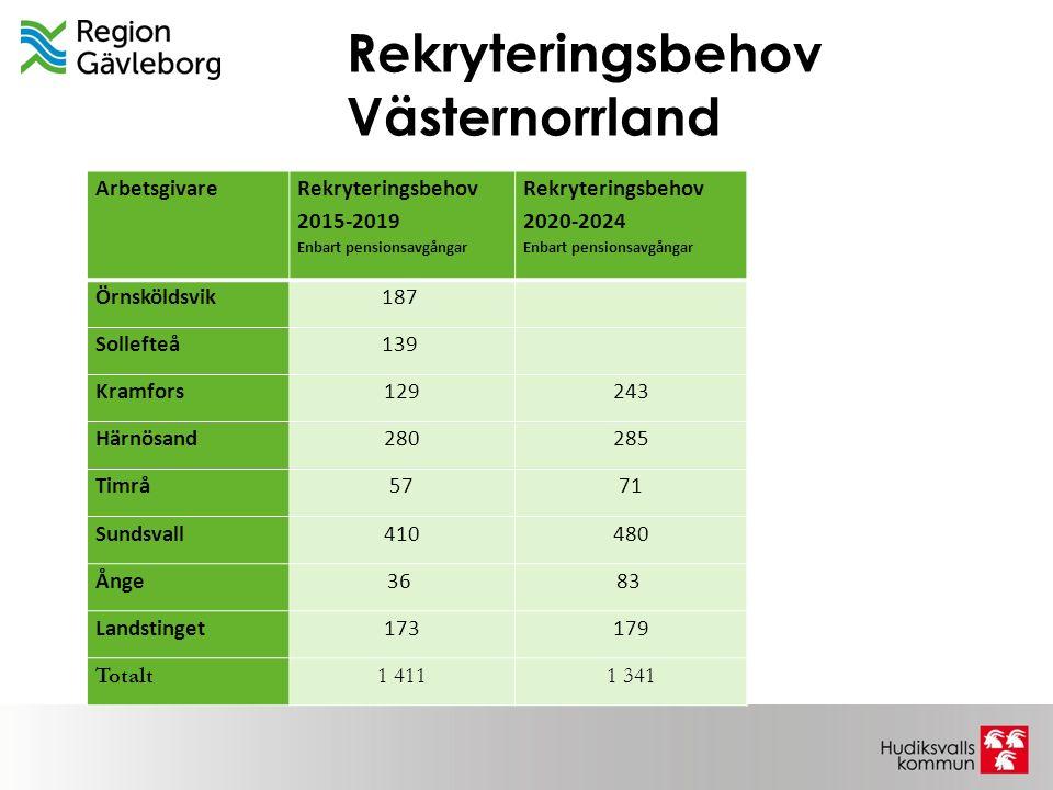 Rekryteringsbehov Västernorrland