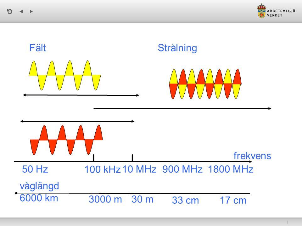Fält Strålning. frekvens. 50 Hz. 100 kHz. 10 MHz. 900 MHz. 1800 MHz. våglängd. 6000 km. 3000 m.